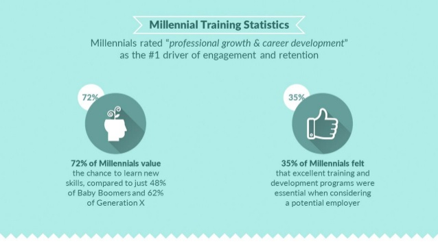 18-statistics-to-help-shape-your-millennial-training-and-future-proof-your-organization-3-638