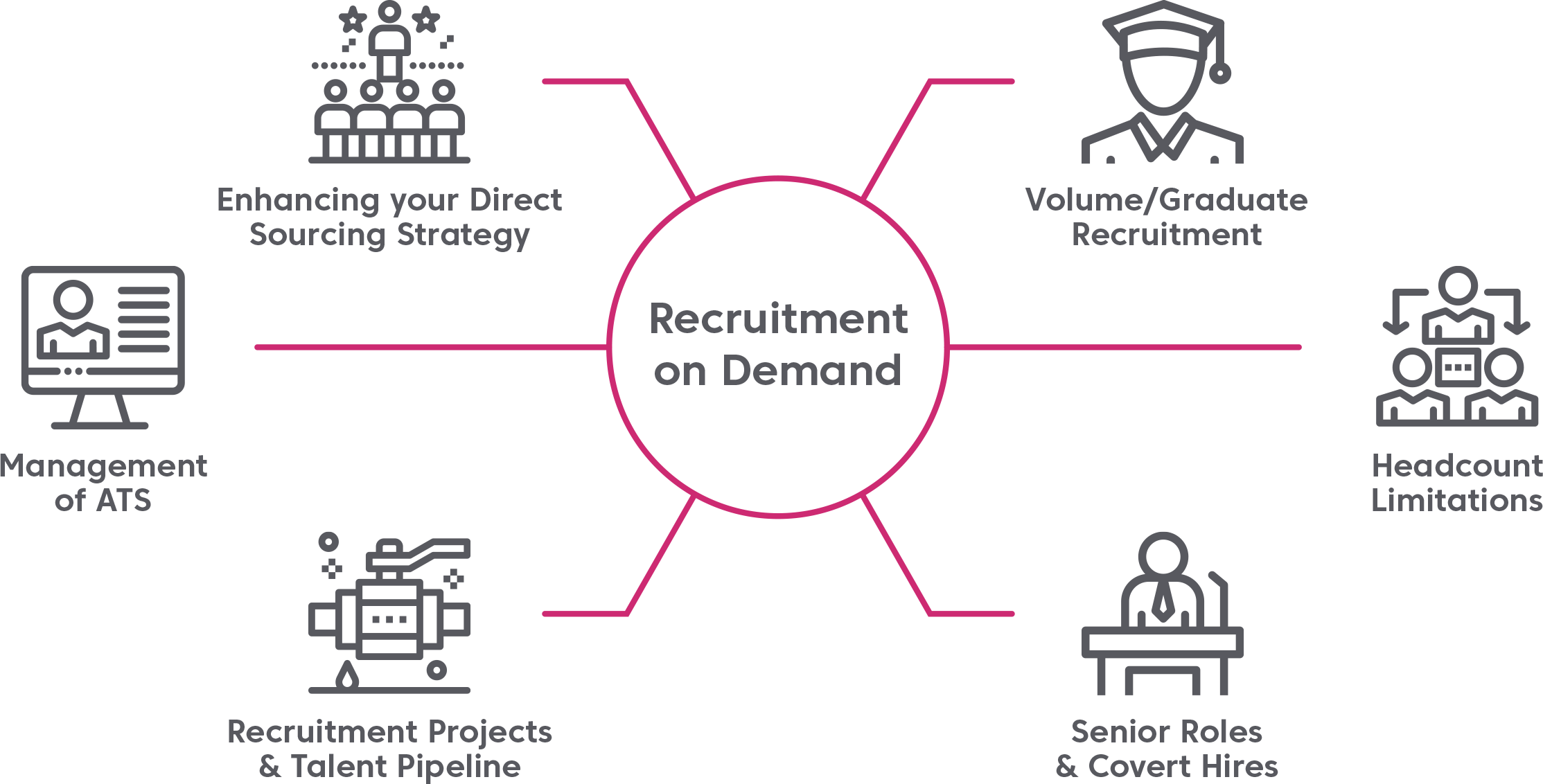 Recruitment-On-Demand